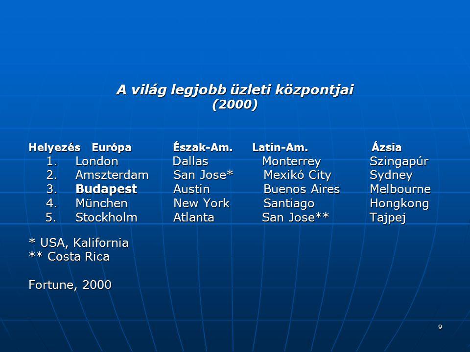 9 A világ legjobb üzleti központjai (2000) Helyezés Európa Észak-Am.