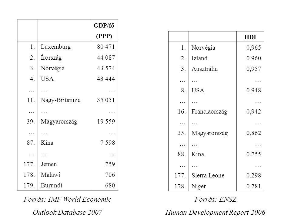 GDP/fő (PPP) 1.Luxemburg80 471 2.Írország44 087 3.Norvégia43 574 4.USA43 444 ……… 11.Nagy-Britannia35 051 ……… 39.Magyarország19 559 ……… 87.Kína7 598 ……… 177.Jemen759 178.Malawi706 179.Burundi680 Forrás: IMF World Economic Outlook Database 2007 HDI 1.Norvégia0,965 2.Izland0,960 3.Ausztrália0,957 ……… 8.USA0,948 ……… 16.Franciaország0,942 ……… 35.Magyarország0,862 ……… 88.Kína0,755 ……… 177.Sierra Leone0,298 178.Niger0,281 Forrás: ENSZ Human Development Report 2006