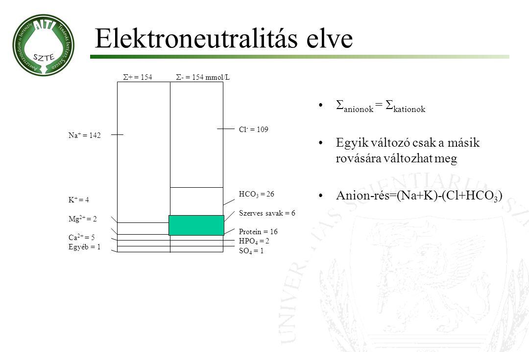 Elektroneutralitás elve  + = 154  - = 154 mmol/L HCO 3 = 26 Szerves savak = 6 Protein = 16 HPO 4 = 2 SO 4 = 1 Cl - = 109 Na + = 142 K + = 4 Mg 2+ =