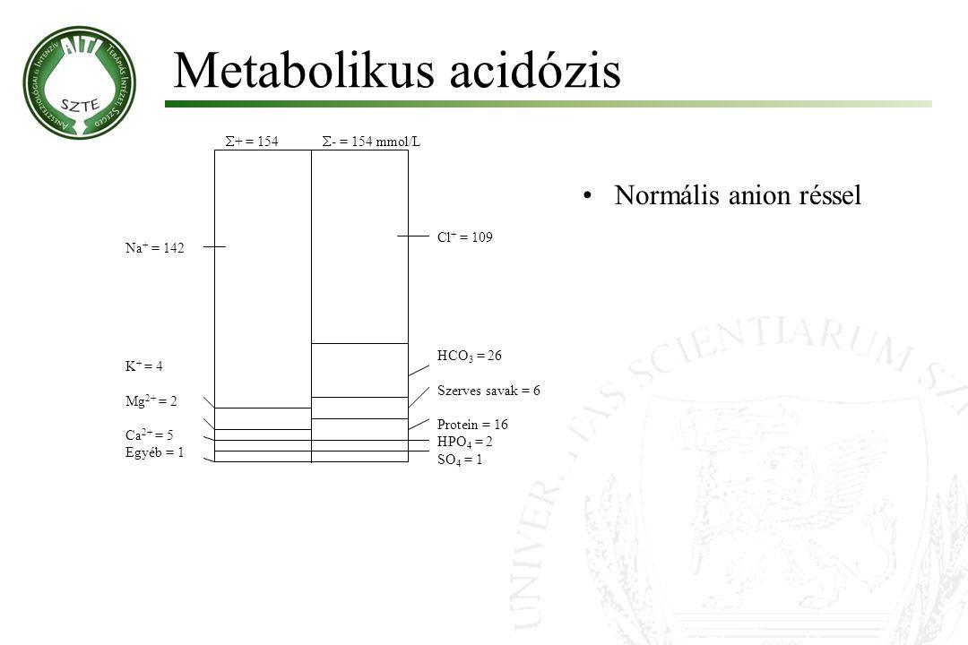 Metabolikus acidózis  + = 154  - = 154 mmol/L HCO 3 = 26 Szerves savak = 6 Protein = 16 HPO 4 = 2 SO 4 = 1 Cl + = 109 Na + = 142 K + = 4 Mg 2+ = 2 C