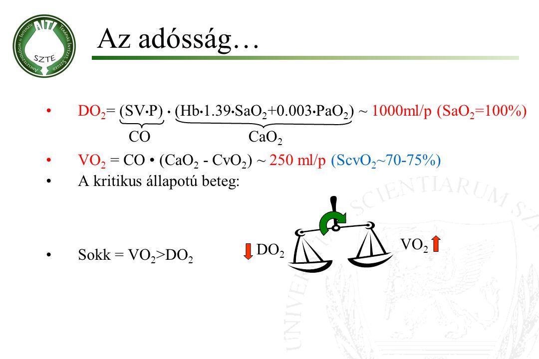 Az adósság… DO 2 = (SV P) (Hb 1.39 SaO 2 +0.003 PaO 2 ) ~ 1000ml/p (SaO 2 =100%) VO 2 = CO (CaO 2 - CvO 2 ) ~ 250 ml/p (ScvO 2 ~70-75%) A kritikus áll