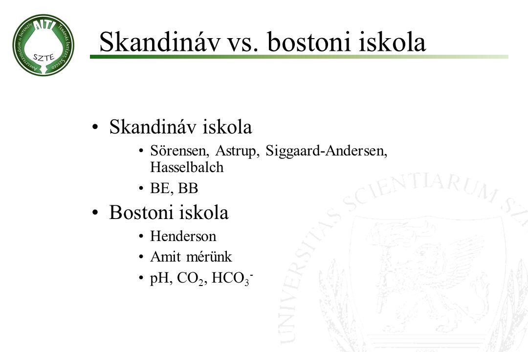 Skandináv iskola Sörensen, Astrup, Siggaard-Andersen, Hasselbalch BE, BB Bostoni iskola Henderson Amit mérünk pH, CO 2, HCO 3 - Skandináv vs. bostoni