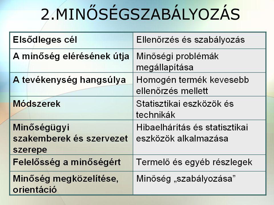 2.MINŐSÉGSZABÁLYOZÁS