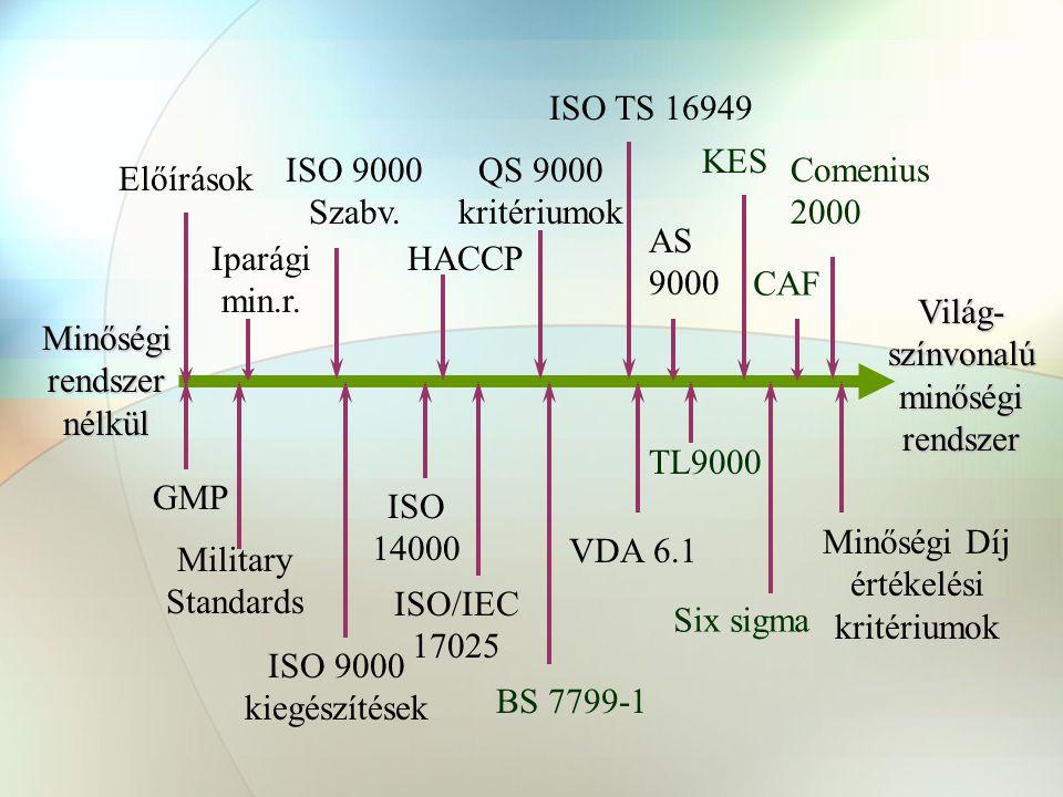 Military Standards ISO 9000 kiegészítések ISO 14000 Minőségi Díj értékelési kritériumok Előírások Iparági min.r.
