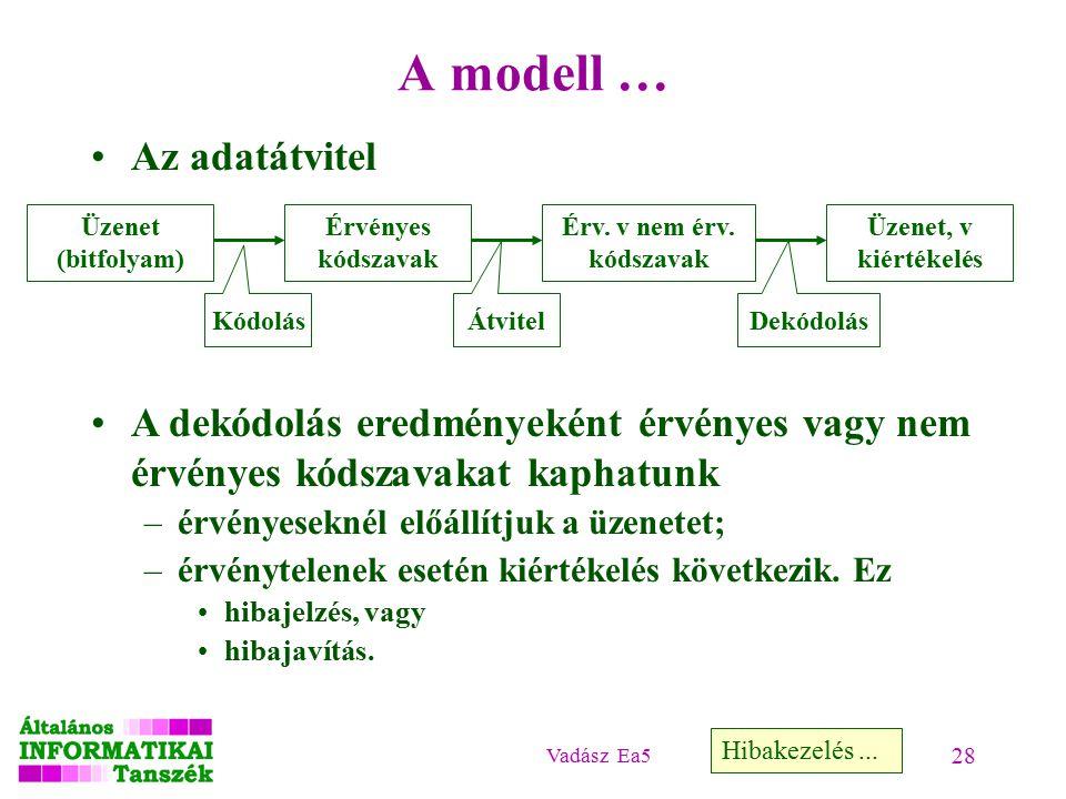 Vadász Ea5 28 A modell … Az adatátvitel Hibakezelés...