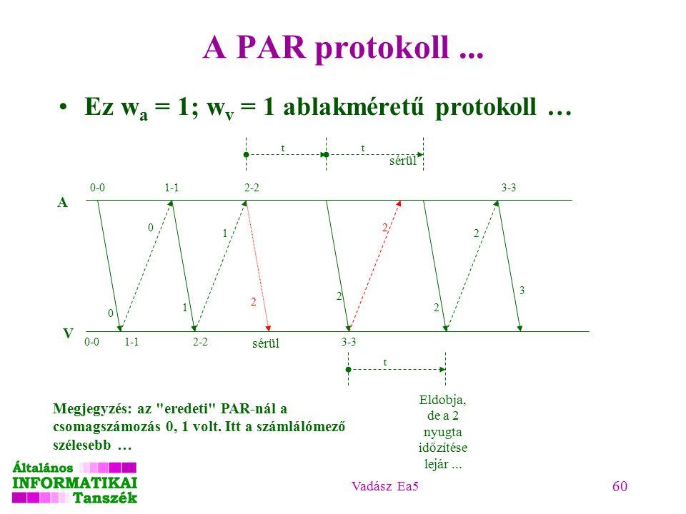 Vadász Ea5 60 A PAR protokoll... Ez w a = 1; w v = 1 ablakméretű protokoll … 0 1 A V 0 t 1 2 2 2 sérül t 2 Eldobja, de a 2 nyugta időzítése lejár... 2
