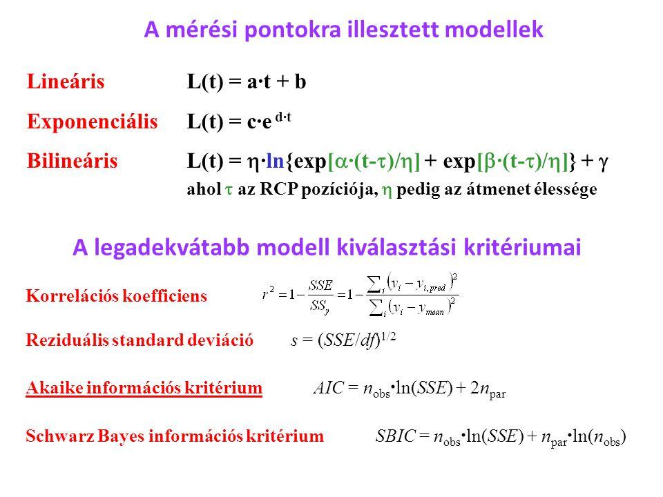 A mérési pontokra illesztett modellek Lineáris L(t) = a·t + b Exponenciális L(t) = c·e d·t Bilineáris L(t) =  ·ln{exp[  ·(t-  )/  ] + exp[  ·(t-  )/  ]} +  ahol  az RCP pozíciója,  pedig az átmenet élessége A legadekvátabb modell kiválasztási kritériumai Korrelációs koefficiens Reziduális standard deviációs = (SSE/df) 1/2 Akaike információs kritérium AIC = n obs · ln(SSE) + 2n par Schwarz Bayes információs kritérium SBIC = n obs · ln(SSE) + n par · ln(n obs )