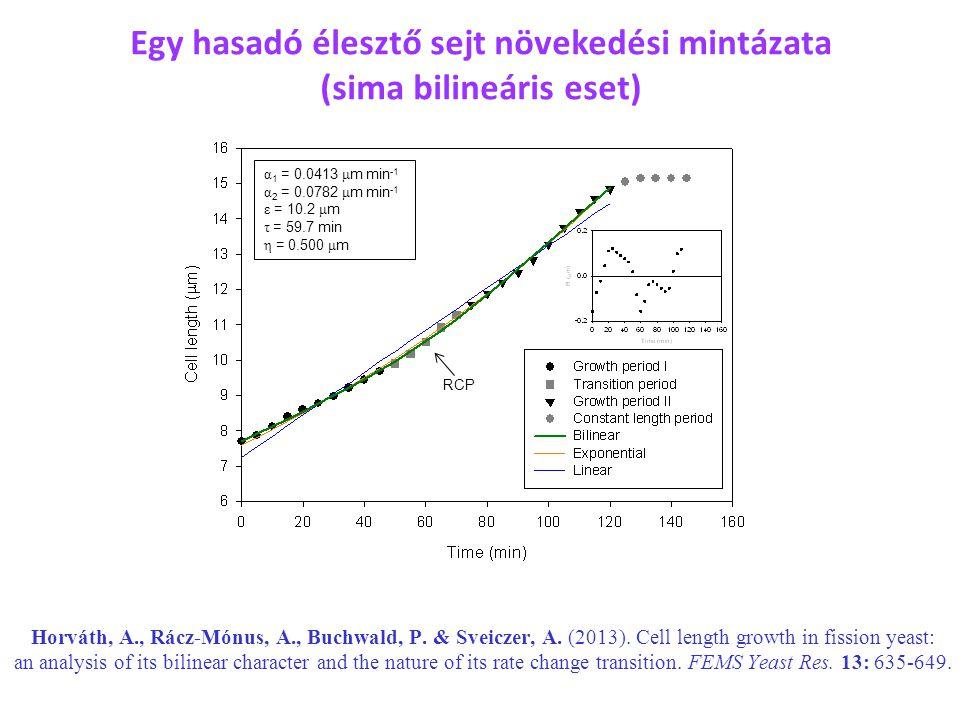 RCP α 1 = 0.0413 μ m min -1 α 2 = 0.0782 μ m min -1 ε = 10.2 μ m τ = 59.7 min η = 0.500 μ m Horváth, A., Rácz-Mónus, A., Buchwald, P. & Sveiczer, A. (