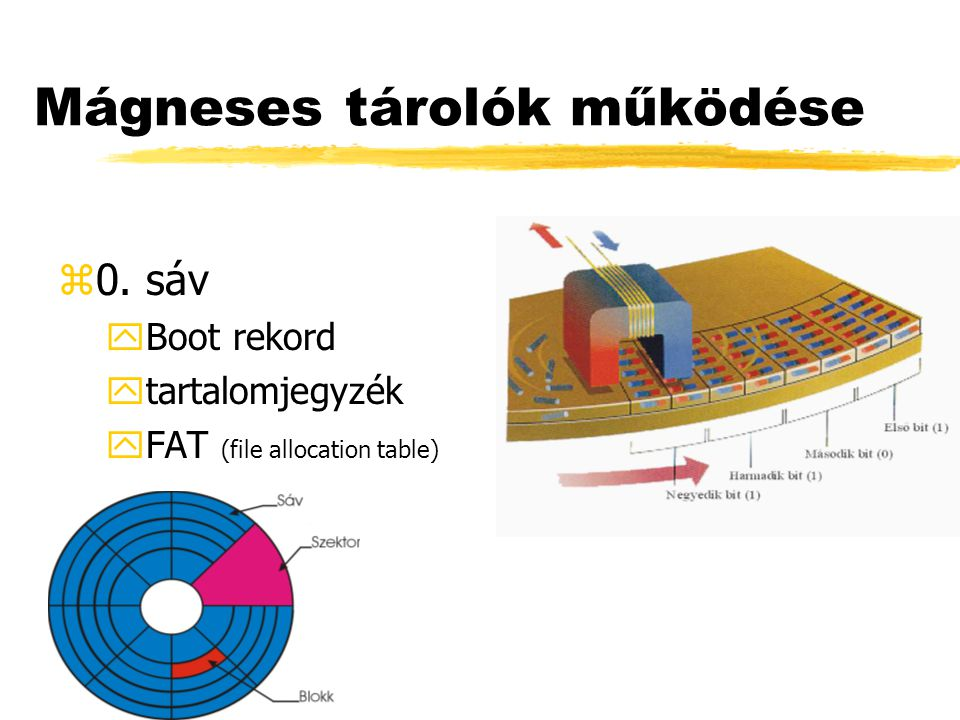 Mágneses tárolók működése z0. sáv yBoot rekord ytartalomjegyzék yFAT (file allocation table)