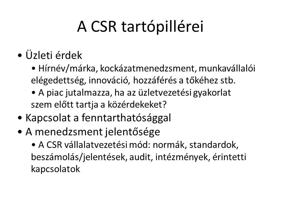A CSR tartópillérei Üzleti érdek Hírnév/márka, kockázatmenedzsment, munkavállalói elégedettség, innováció, hozzáférés a tőkéhez stb. A piac jutalmazza