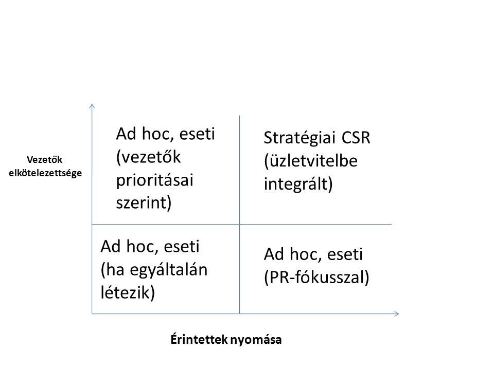 Érintettek nyomása Vezetők elkötelezettsége Ad hoc, eseti (ha egyáltalán létezik) Ad hoc, eseti (PR-fókusszal) Stratégiai CSR (üzletvitelbe integrált)