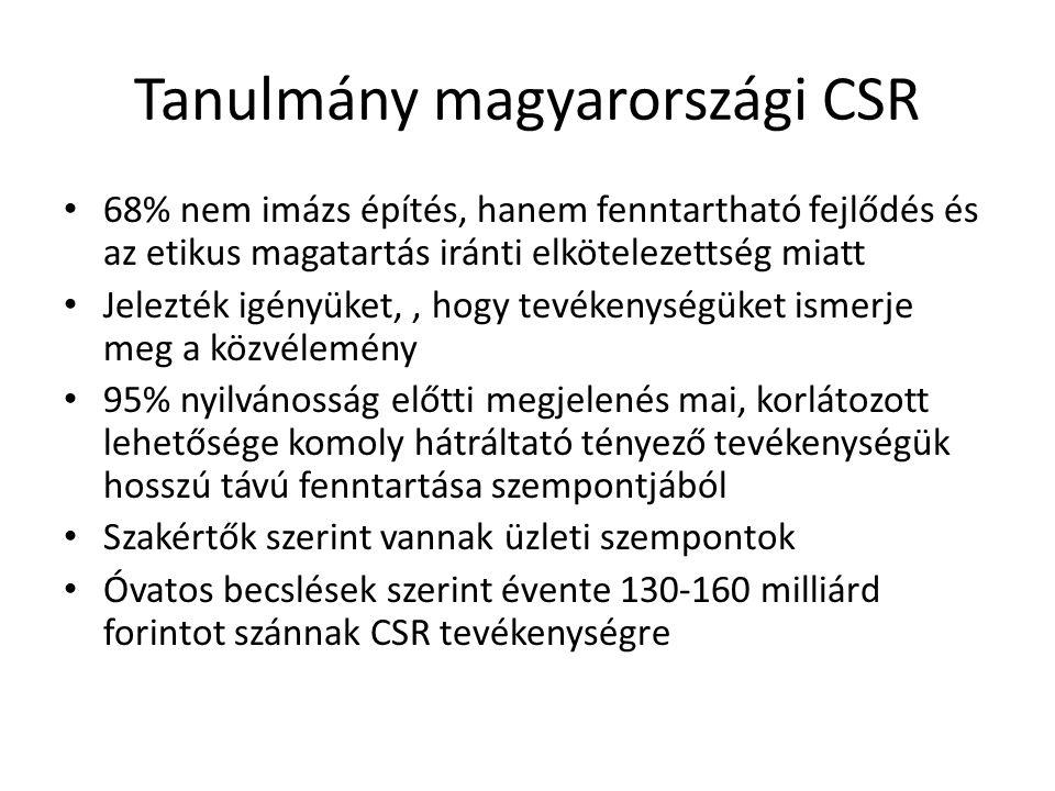 Tanulmány magyarországi CSR 68% nem imázs építés, hanem fenntartható fejlődés és az etikus magatartás iránti elkötelezettség miatt Jelezték igényüket,