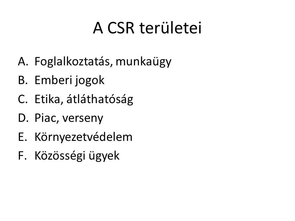 A CSR területei A.Foglalkoztatás, munkaügy B.Emberi jogok C.Etika, átláthatóság D.Piac, verseny E.Környezetvédelem F.Közösségi ügyek