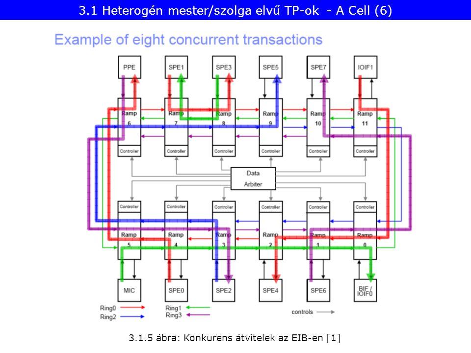 3.1.5 ábra: Konkurens átvitelek az EIB-en [1] 3.1 Heterogén mester/szolga elvű TP-ok - A Cell (6)