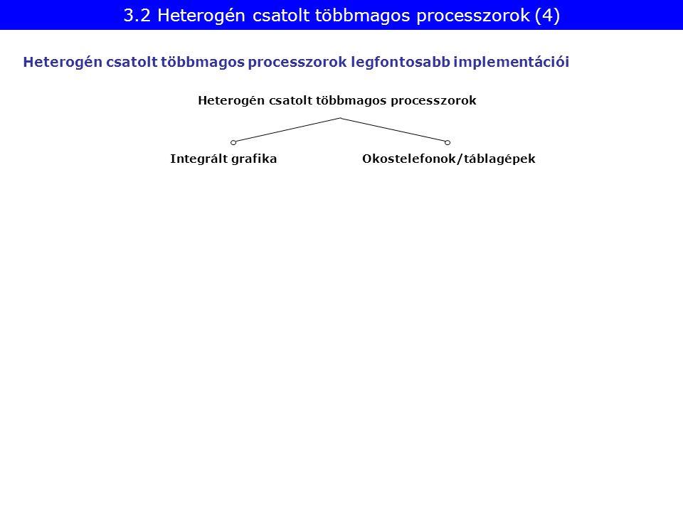 Heterogén csatolt többmagos processzorok legfontosabb implementációi Heterogén csatolt többmagos processzorok Integrált grafika Okostelefonok/táblagép
