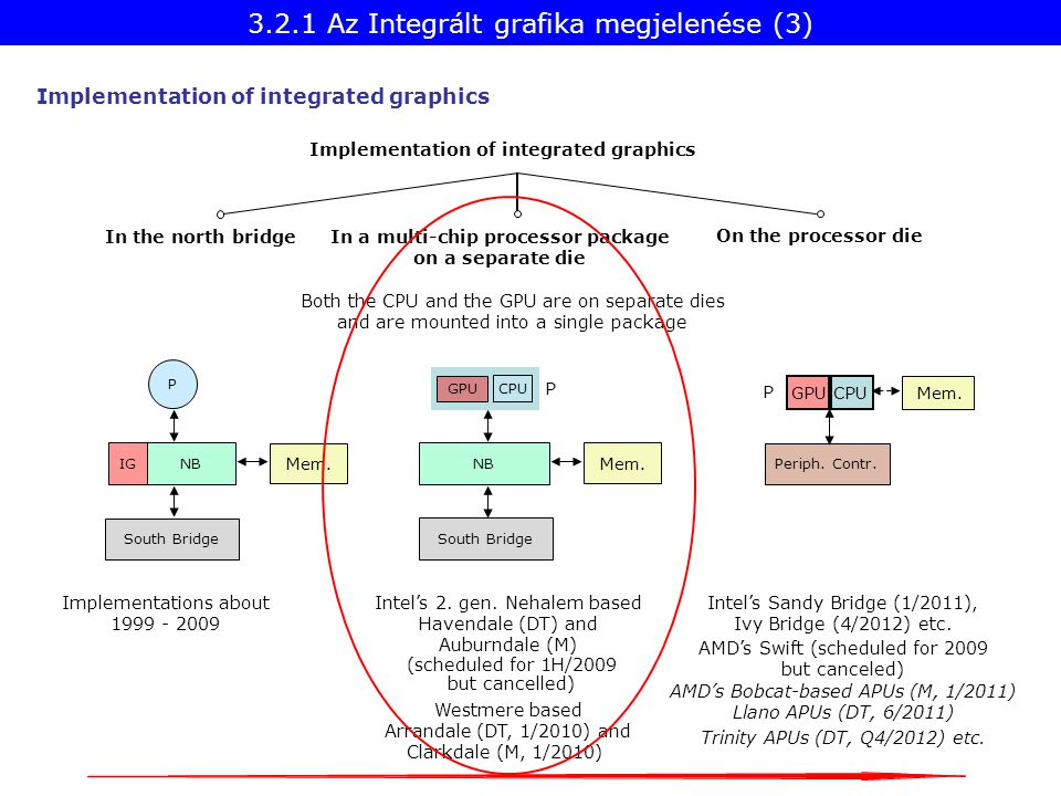 Implementation of integrated graphics Implementations about 1999 - 2009 In the north bridge On the processor die In a multi-chip processor package on