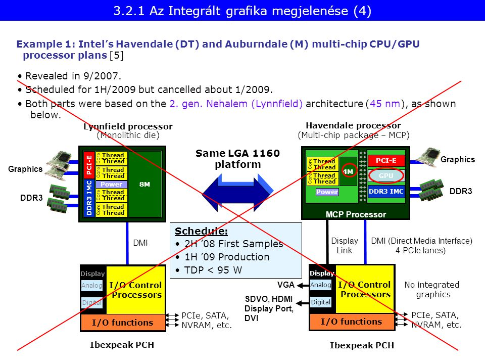 Example 1: Intel's Havendale (DT) and Auburndale (M) multi-chip CPU/GPU processor plans [5] Revealed in 9/2007. Scheduled for 1H/2009 but cancelled ab