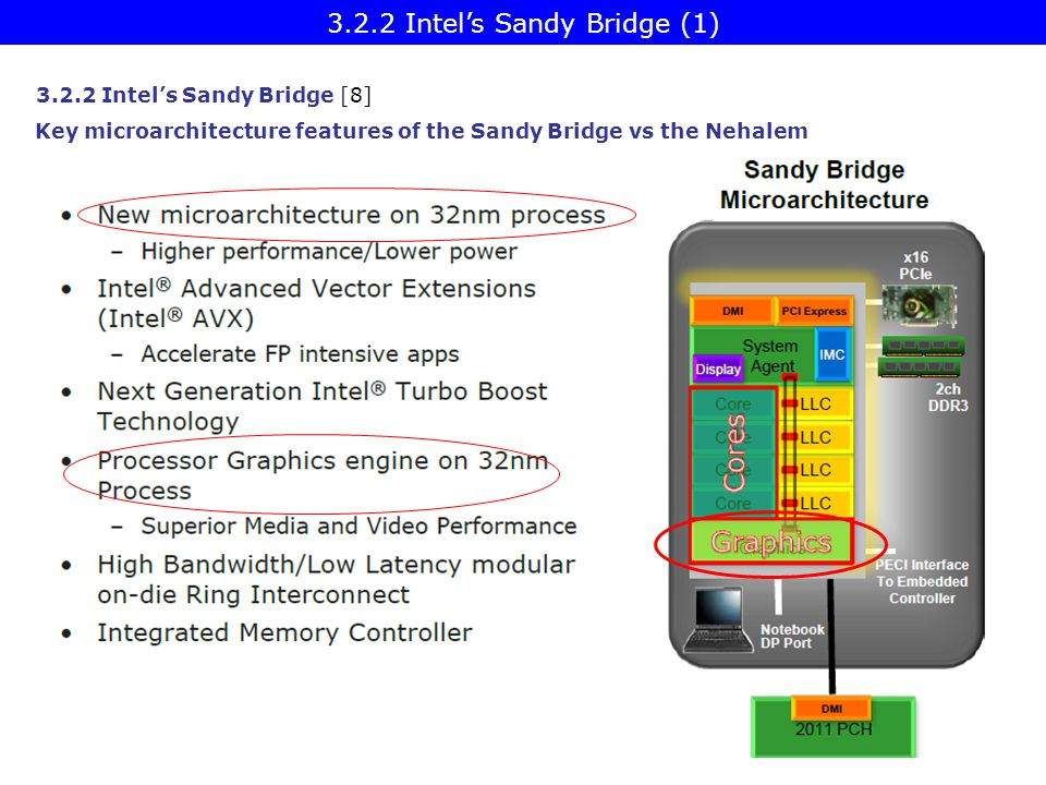 Key microarchitecture features of the Sandy Bridge vs the Nehalem 3.2.2 Intel's Sandy Bridge [8] 3.2.2 Intel's Sandy Bridge (1)