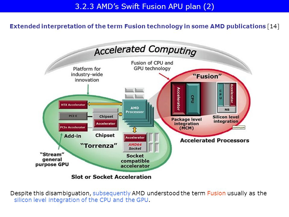 Extended interpretation of the term Fusion technology in some AMD publications [14] Despite this disambiguation, subsequently AMD understood the term