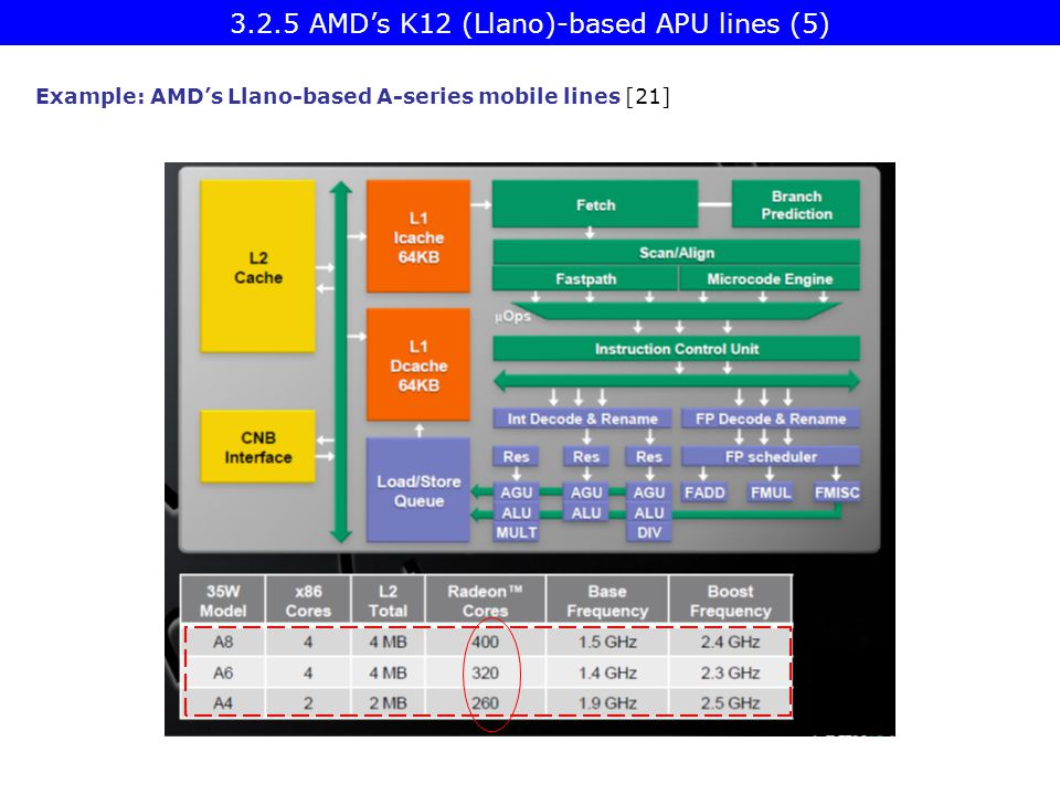 Example: AMD's Llano-based A-series mobile lines [21] 3.2.5 AMD's K12 (Llano)-based APU lines (5)