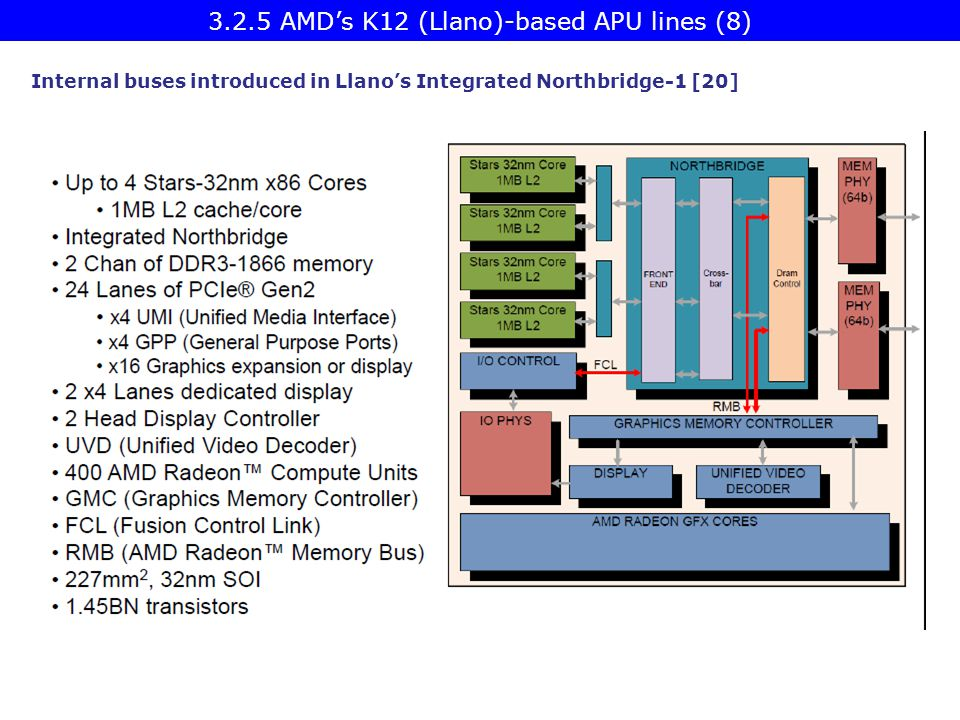 Internal buses introduced in Llano's Integrated Northbridge-1 [20] 3.2.5 AMD's K12 (Llano)-based APU lines (8)