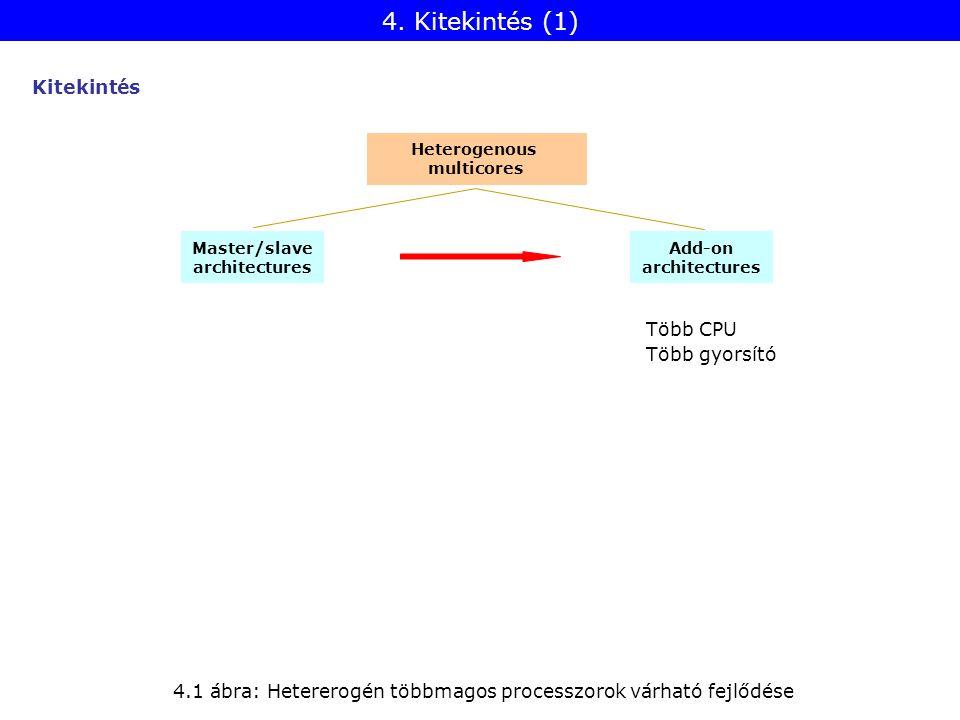 4. Kitekintés (1) Kitekintés Heterogenous multicores Master/slave architectures Add-on architectures 4.1 ábra: Hetererogén többmagos processzorok várh