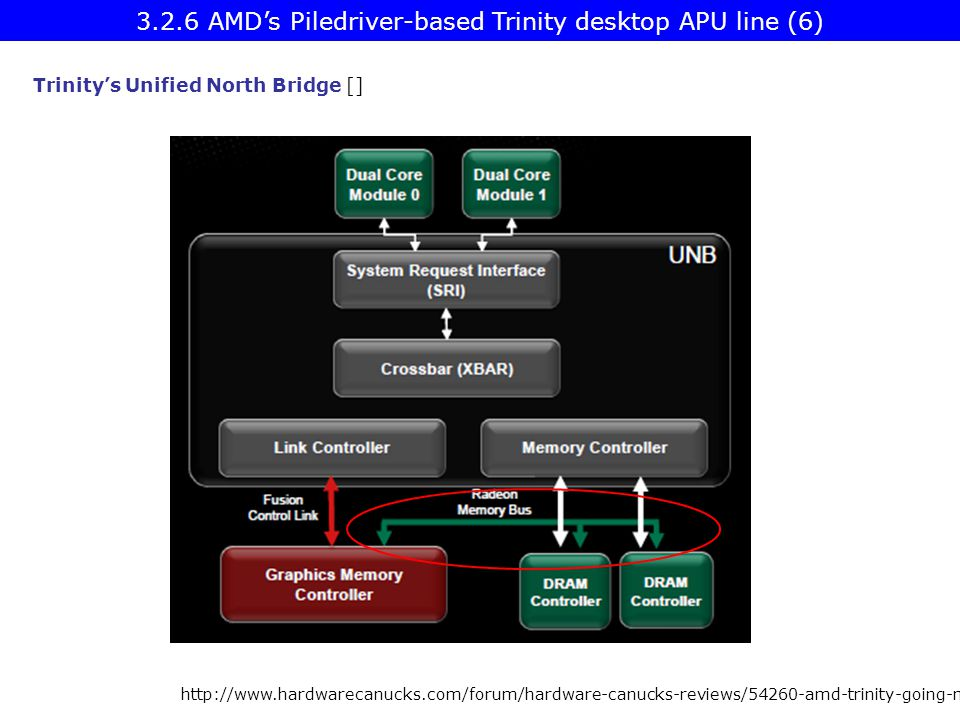 http://www.hardwarecanucks.com/forum/hardware-canucks-reviews/54260-amd-trinity-going-mobile-new-apu-4.html Trinity's Unified North Bridge [] 3.2.6 AM