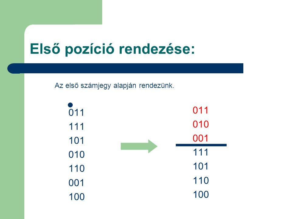 Első pozíció rendezése: 011 111 101 010 110 001 100 011 010 001 111 101 110 100 Az első számjegy alapján rendezünk.