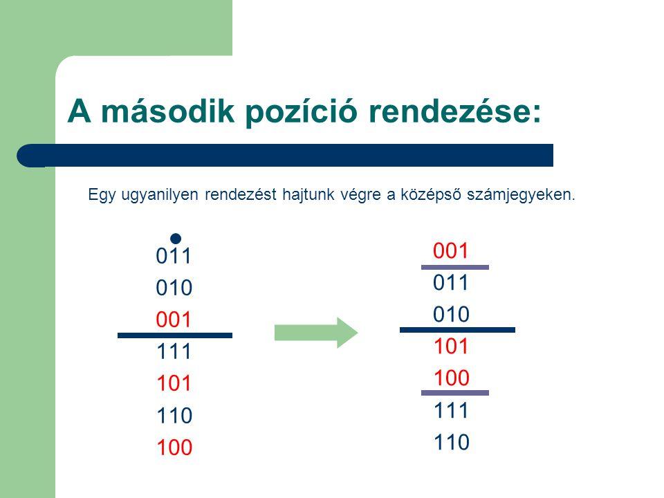 A második pozíció rendezése: 001 011 010 101 100 111 110 011 010 001 111 101 110 100 Egy ugyanilyen rendezést hajtunk végre a középső számjegyeken.