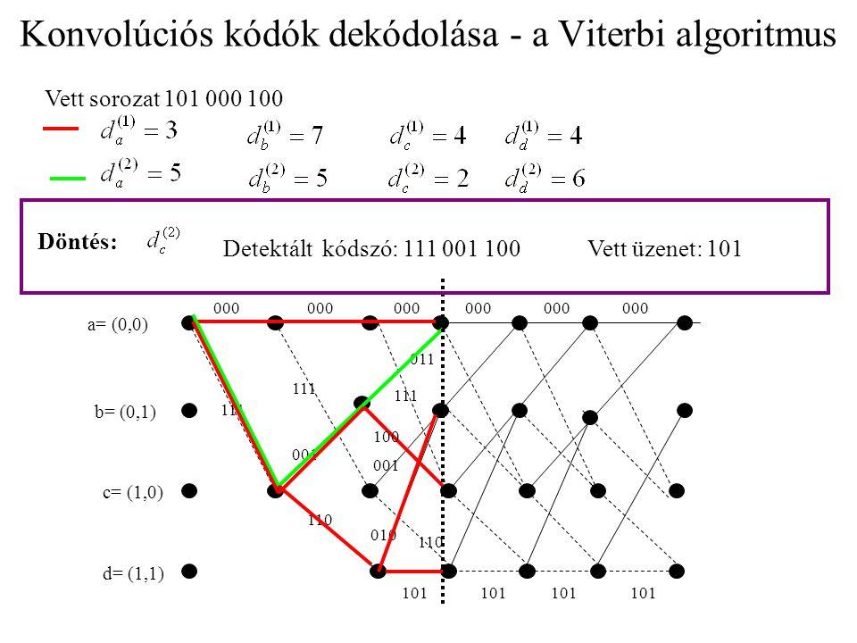 Konvolúciós kódók dekódolása - a Viterbi algoritmus a= (0,0) b= (0,1) c= (1,0) d= (1,1) 000 111 001 111 110 010 101 000 011 111 110 Vett sorozat 101 000 100 Döntés: Detektált kódszó: 111 001 100Vett üzenet: 101 100 001