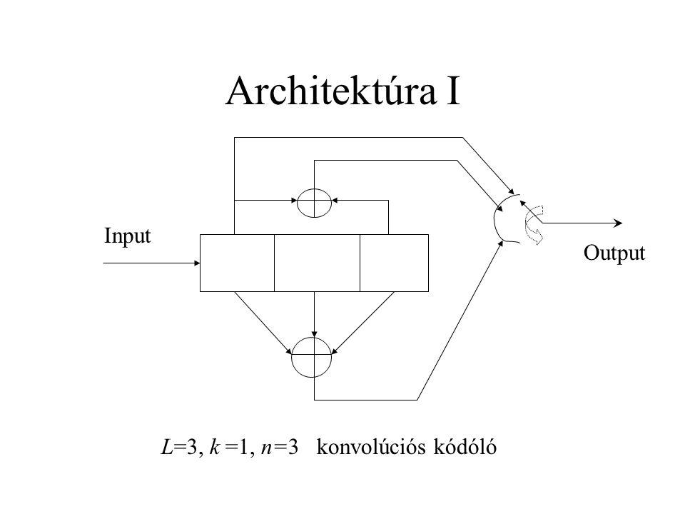 Architektúra I Input Output L=3, k =1, n=3 konvolúciós kódóló