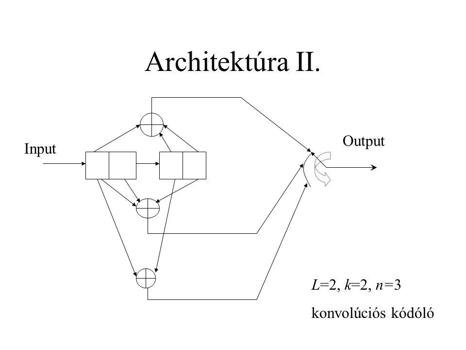 Architektúra II. Input Output L=2, k=2, n=3 konvolúciós kódóló