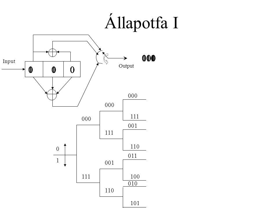 Állapotfa I Input Output 0 0 0 0 1 111 1 0 0 111 0 0 0 1 0 0 111 0 1 0 001 1 1 0 000 111 001 110 011 100 010 101