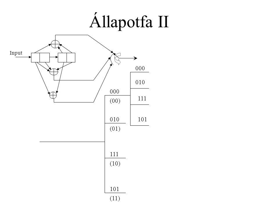 Állapotfa II Input 000 (00) 010 (01) 111 (10) 101 (11) 000 010 111 101