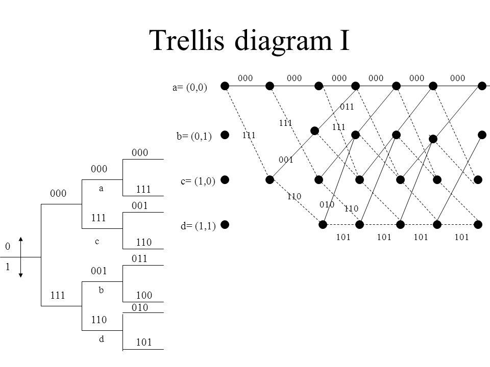 Trellis diagram I a= (0,0) b= (0,1) c= (1,0) d= (1,1) 000 111 001 111 110 010 101 000 011 111 110 0 1 000 111 000 111 001 110 000 111 001 110 011 100 010 101 a c b d