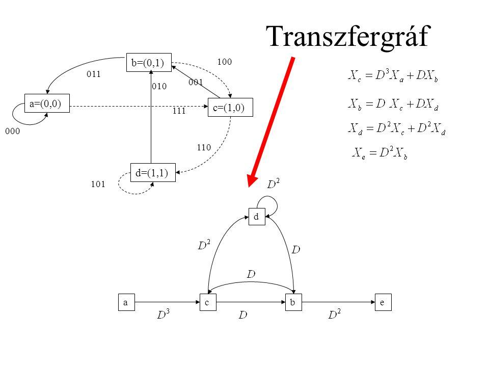 Transzfergráf a=(0,0) b=(0,1) c=(1,0) d=(1,1) 111 001 010 011 110 101 000 100 acbe d