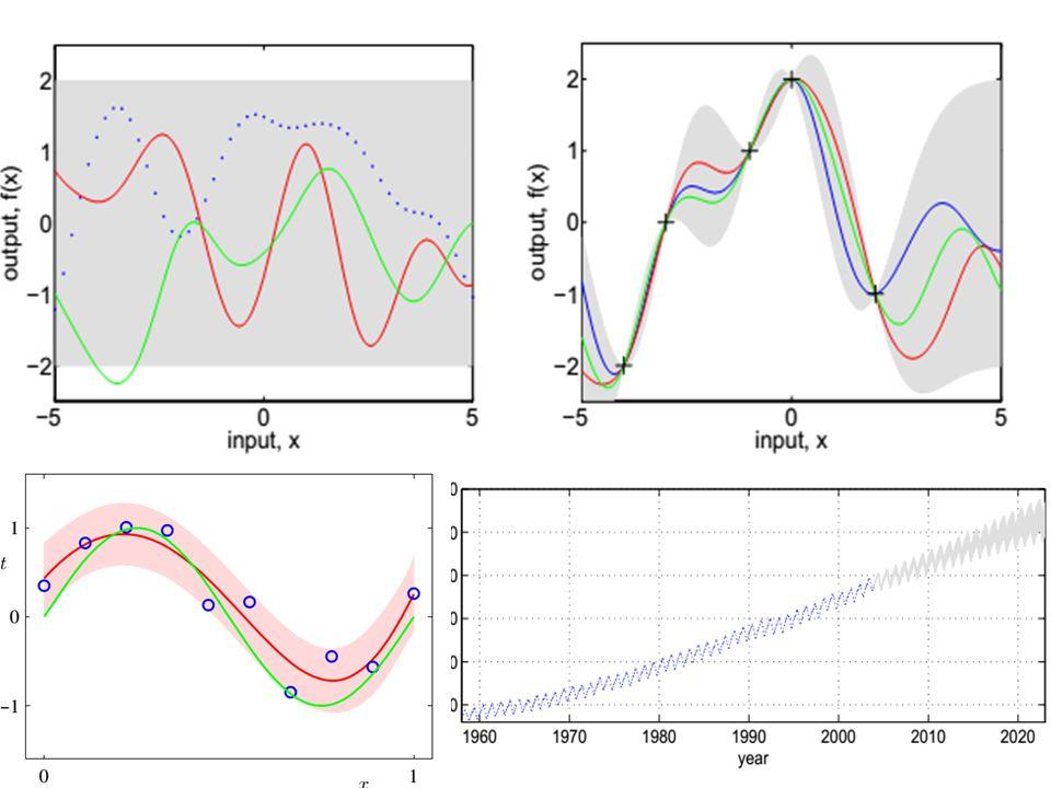 Sokdimenziós adatok ábrázolása