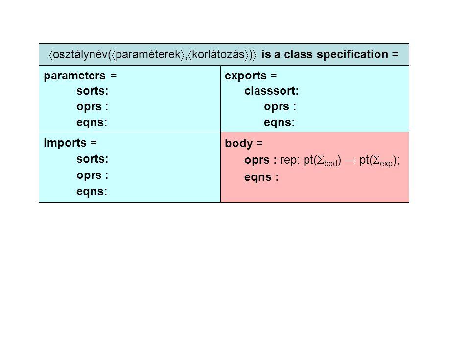 osztálynév(  paraméterek ,  korlátozás  )  is a class specification = parameters = sorts: oprs : eqns: exports = classsort: oprs : eqns: imports = sorts: oprs : eqns: body = oprs : rep: pt(  bod )  pt(  exp ); eqns :