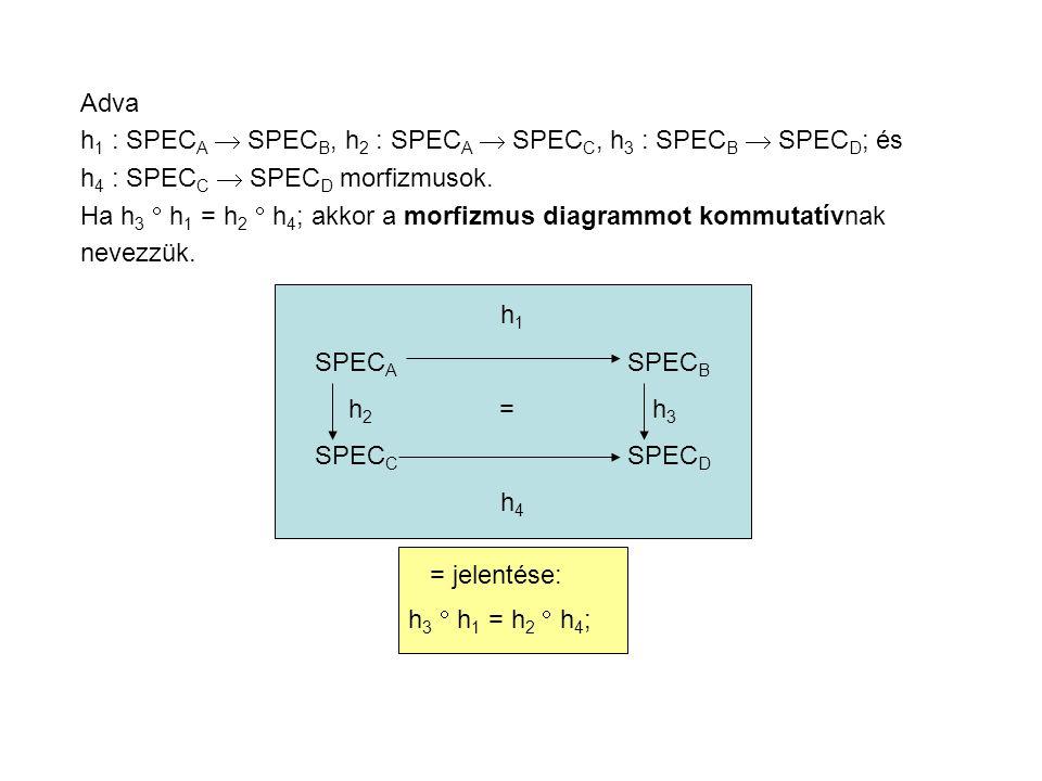 Adva h 1 : SPEC A  SPEC B, h 2 : SPEC A  SPEC C, h 3 : SPEC B  SPEC D ; és h 4 : SPEC C  SPEC D morfizmusok.