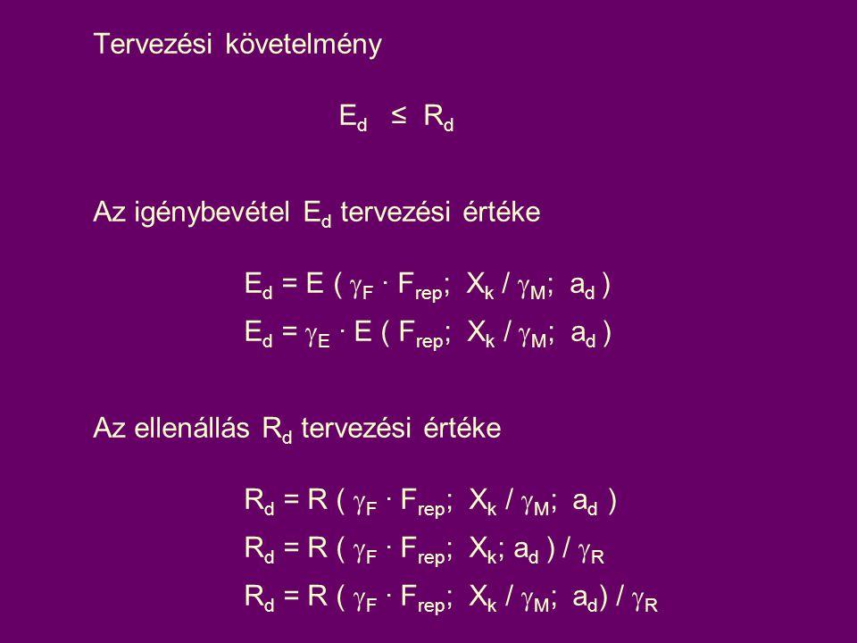 Tervezési követelmény E d ≤ R d Az igénybevétel E d tervezési értéke E d = E (  F · F rep ; X k /  M ; a d ) E d =  E · E ( F rep ; X k /  M ; a d