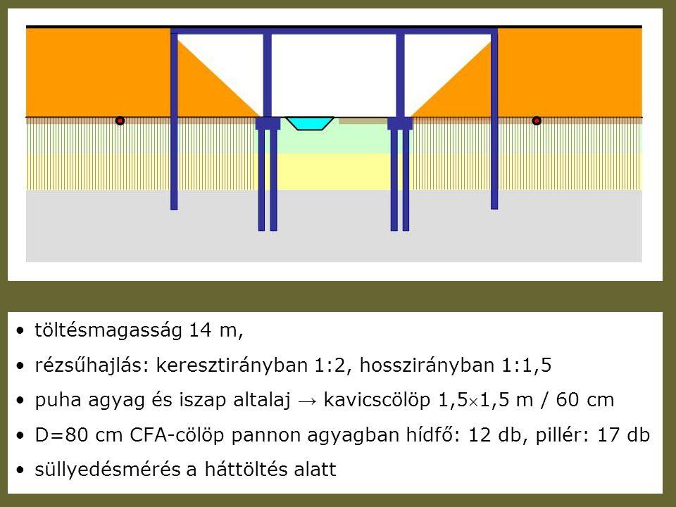 töltésmagasság 14 m, rézsűhajlás: keresztirányban 1:2, hosszirányban 1:1,5 puha agyag és iszap altalaj → kavicscölöp 1,51,5 m / 60 cm D=80 cm CFA-cöl