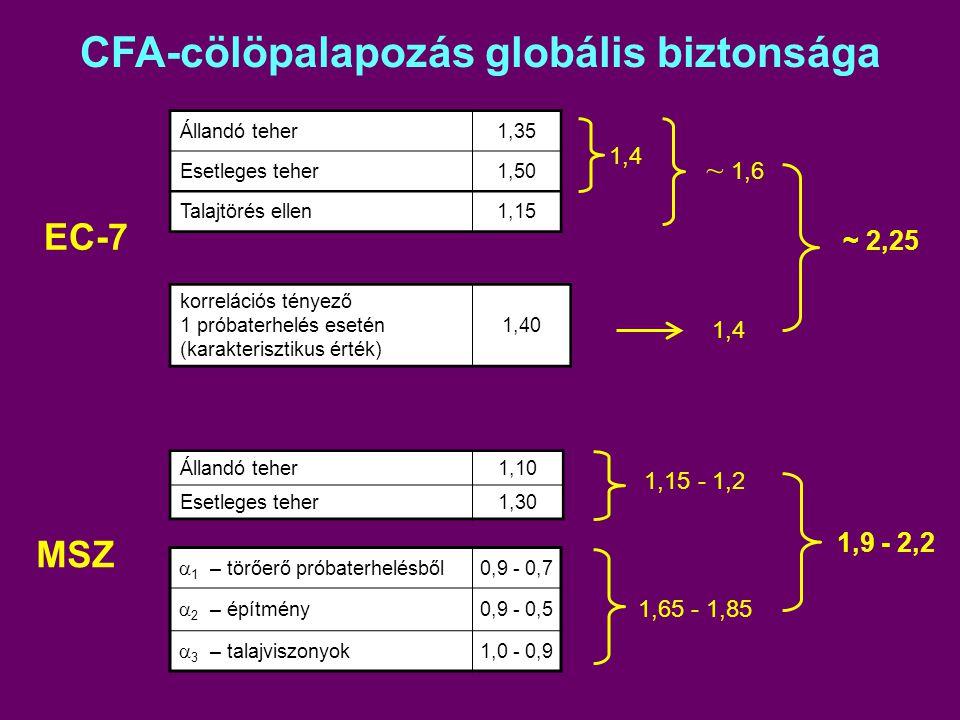 CFA-cölöpalapozás globális biztonsága Állandó teher1,35 Esetleges teher1,50 Talajtörés ellen1,15 1,4 ~ 1,6 EC-7 1,4 MSZ Állandó teher1,10 Esetleges te