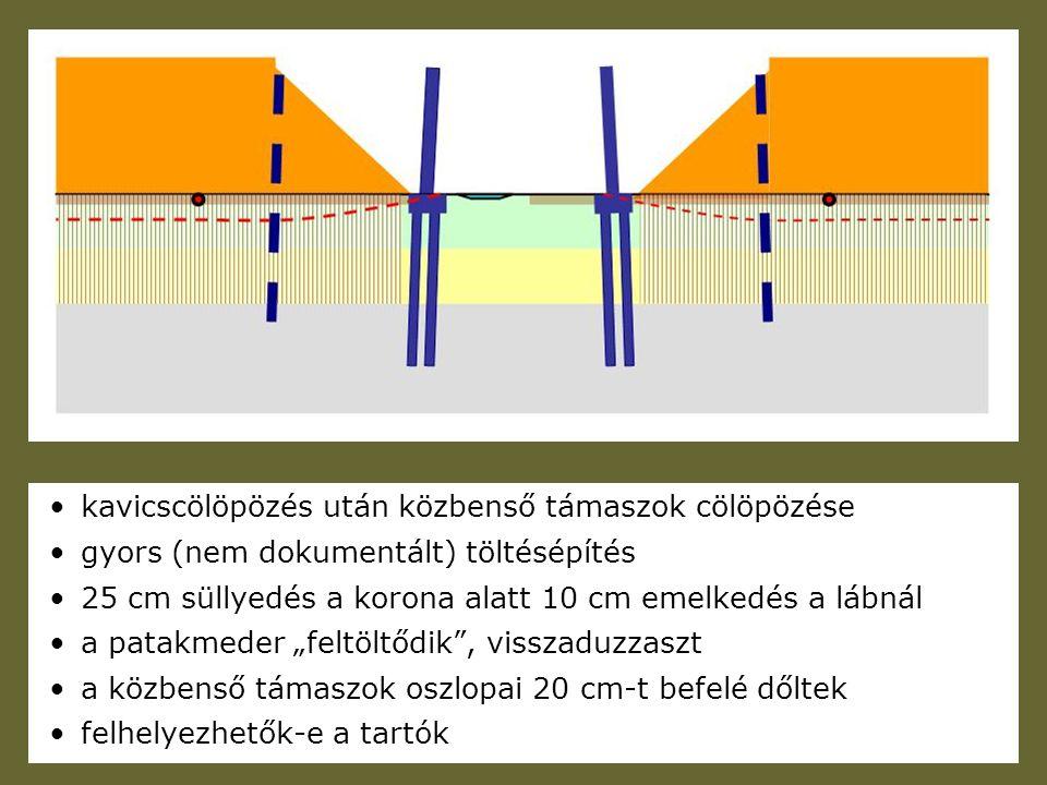 kavicscölöpözés után közbenső támaszok cölöpözése gyors (nem dokumentált) töltésépítés 25 cm süllyedés a korona alatt 10 cm emelkedés a lábnál a patak