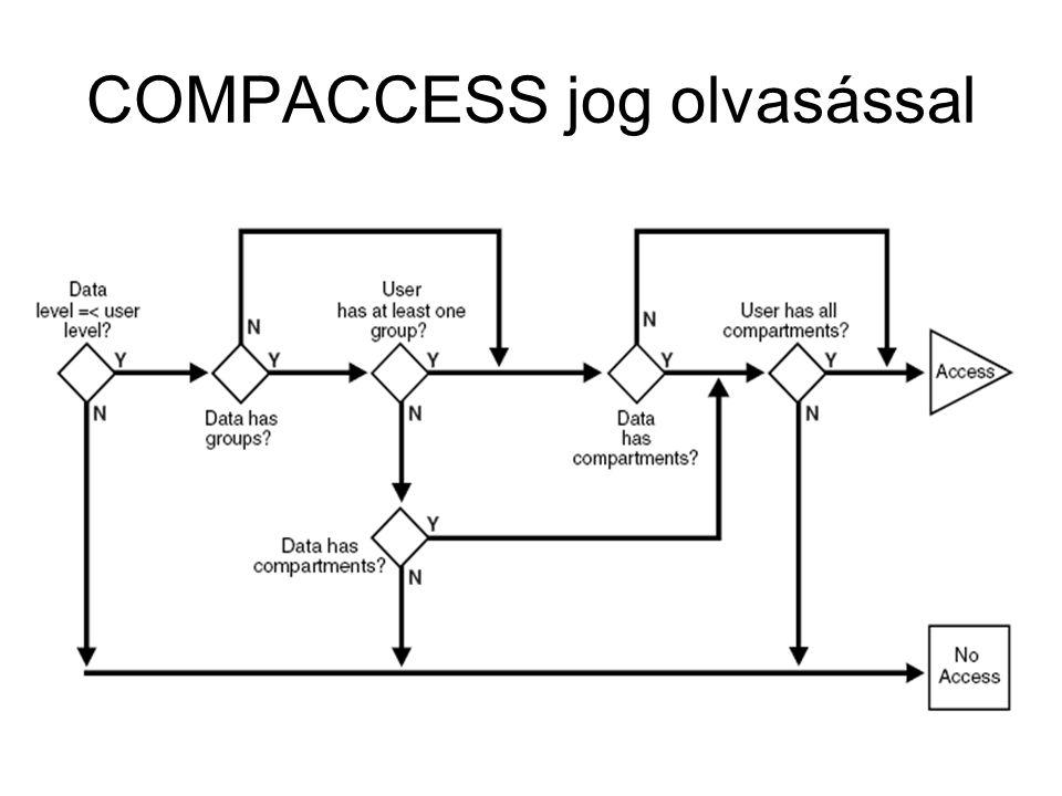 COMPACCESS jog olvasással