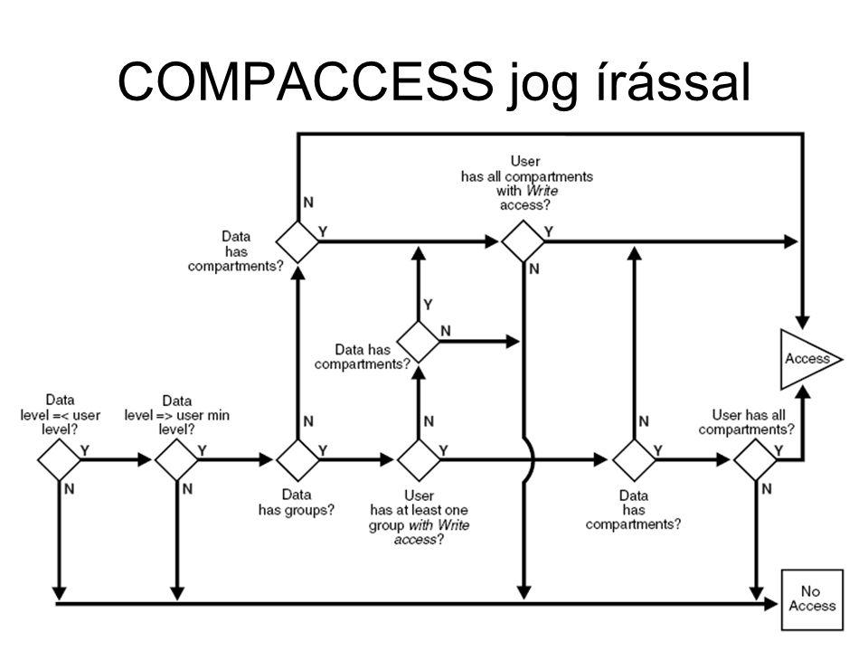 COMPACCESS jog írással