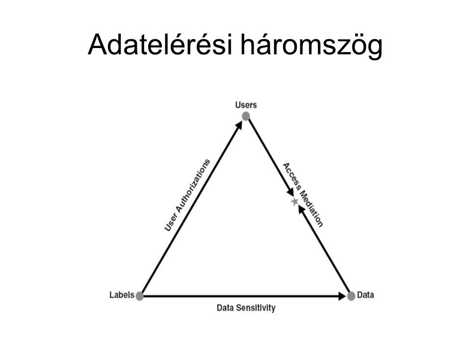 Adatelérési háromszög