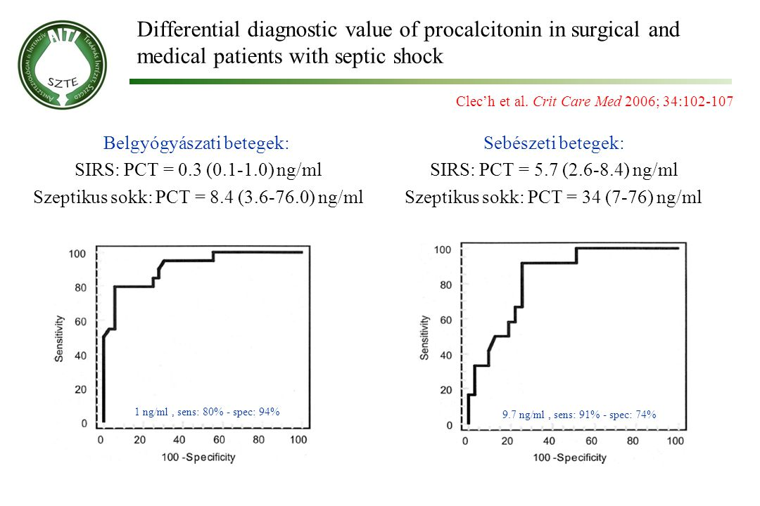 Differential diagnostic value of procalcitonin in surgical and medical patients with septic shock Belgyógyászati betegek: SIRS: PCT = 0.3 (0.1-1.0) ng