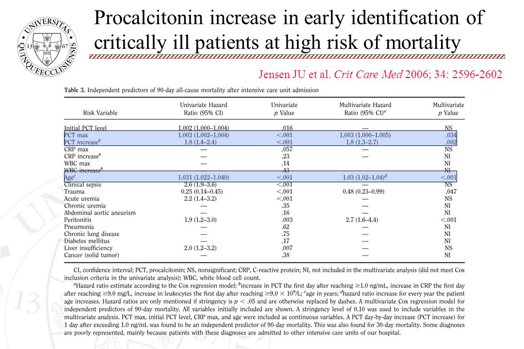 Procalcitonin increase in early identification of critically ill patients at high risk of mortality Jensen JU et al.