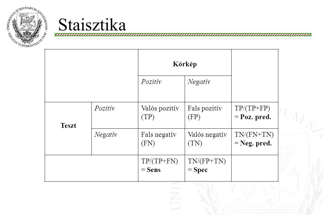 Staisztika Kórkép PozitívNegatív Teszt PozitívValós pozitív (TP) Fals pozitív (FP) TP/(TP+FP) = Poz. pred. NegatívFals negatív (FN) Valós negatív (TN)