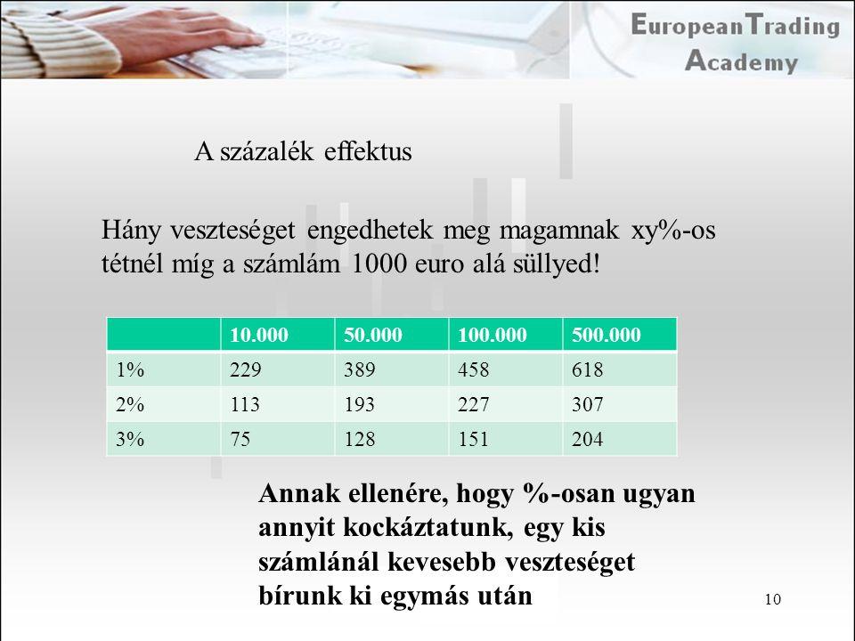 10 A százalék effektus Hány veszteséget engedhetek meg magamnak xy%-os tétnél míg a számlám 1000 euro alá süllyed! 10.00050.000100.000500.000 1%229389